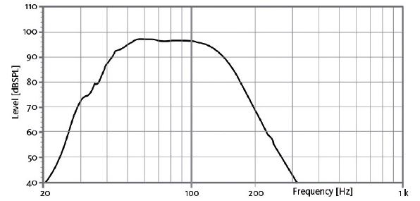 S12W FREQUENCY RESPONSE