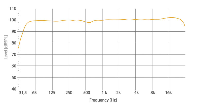 S318 FREQUENCY RESPONSE