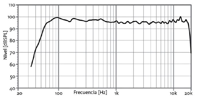 S36 FREQUENCY RESPONSE